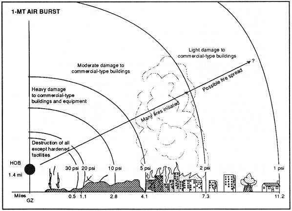 efekt-wybuchu-broni-jadrowej-1MT-powietrze-4