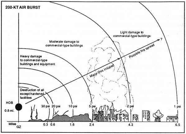 efekt-wybuchu-broni-jadrowej-200kT-powietrze-2