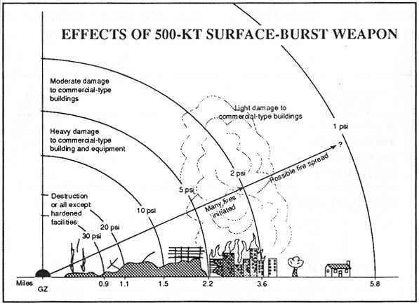 efekt-wybuchu-broni-jadrowej-500kT-1