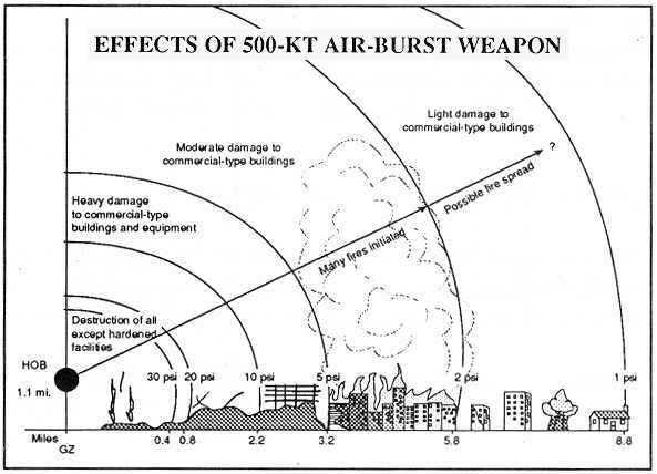 efekt-wybuchu-broni-jadrowej-500kT-powietrze-3