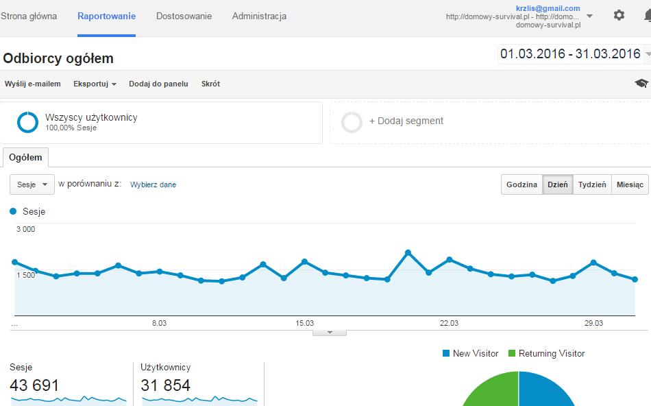 Odbiorcy ogółem Google Analytics Domowy Survival Marzec 2016